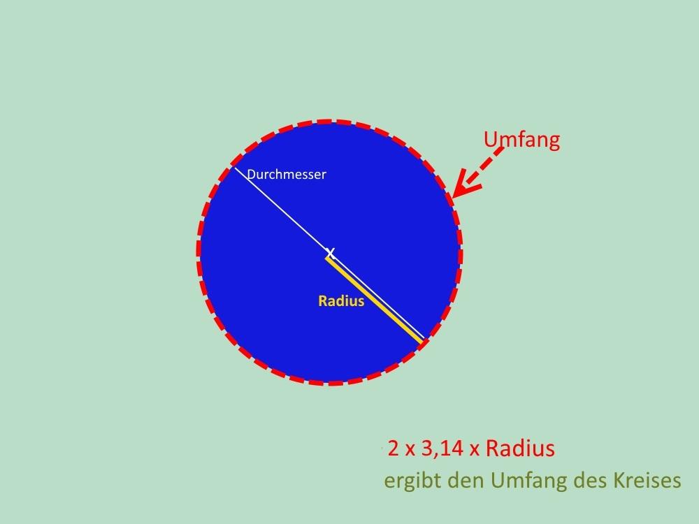 So berechnet sich die Länge der Stoffbahn um einen Kreis herum